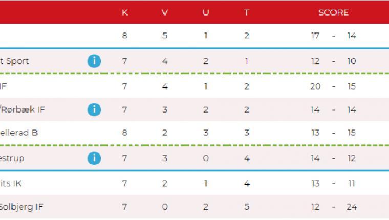 Lille stor sejr til Aars IK